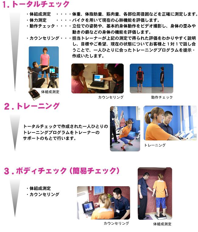 チェック項目|熊本 フィットネス