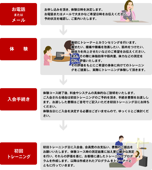 入会フロー|熊本市 スポーツジム フィットネスジム